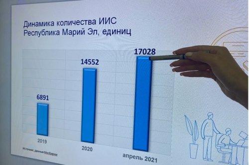 Жители Республики Марий Эл осваивают фондовый рынок и инвестируют в ценные бумаги